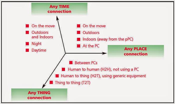 external image ITU-T+Internet+of+Things.jpg