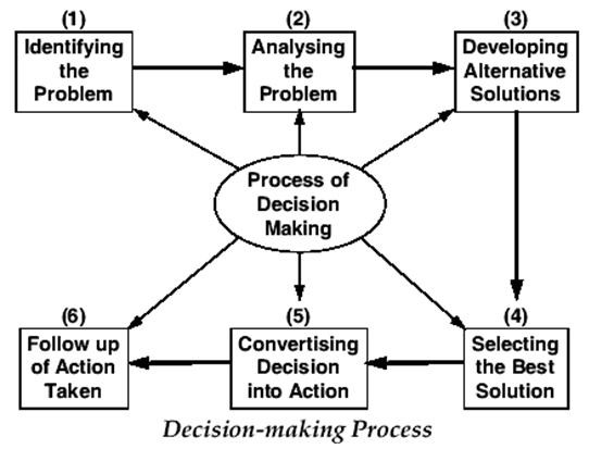 Decision making should be this simple wherever possible