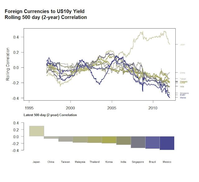 Foreign Currencies and US 10y Treasury Yields