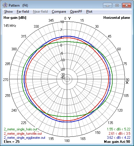 Composite of all 144 MHz single Antennas                       azimuth patterns - horizontal polarization                       component only.