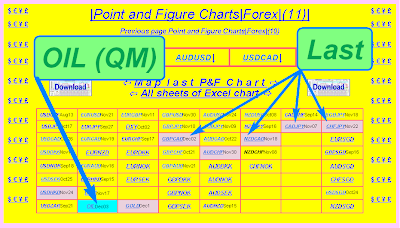 Forex point and figure 4