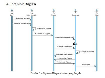 Ta1223373086 widuri sequence diagram yang berjalan ccuart Gallery