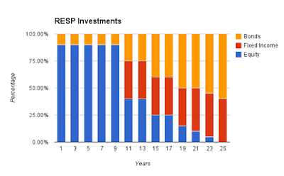 RESP Strategy