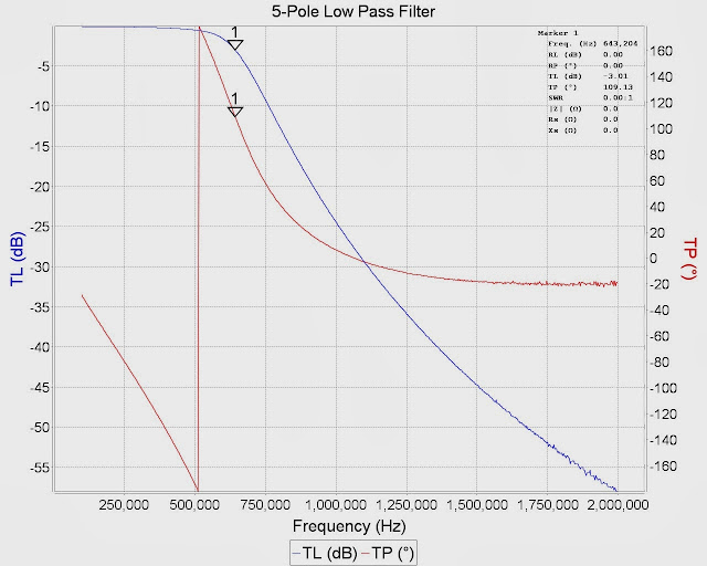 MiniVNA Pro scanned Low Pass Filter response