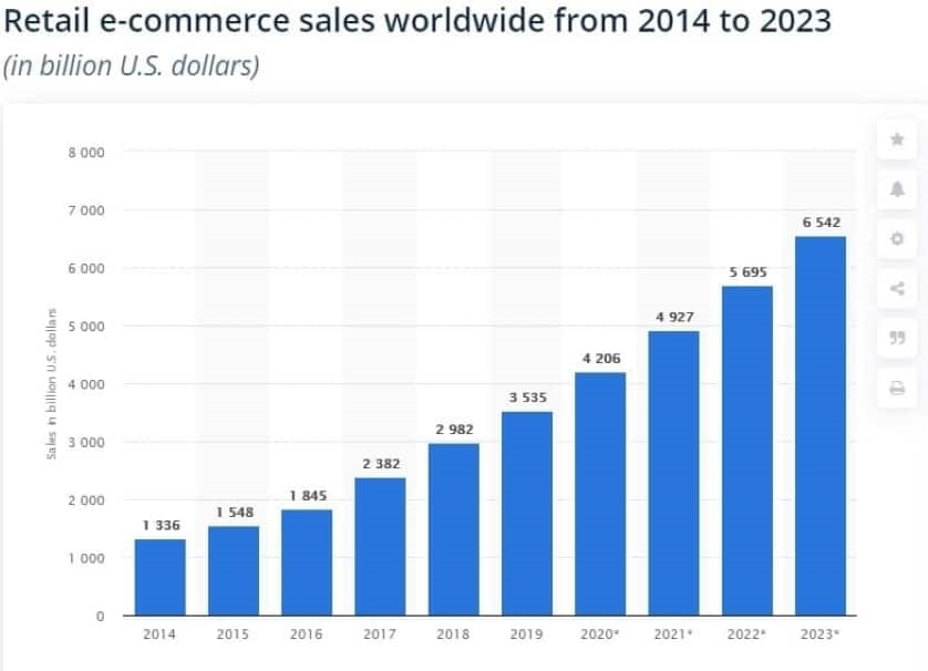 Global retail e-commerce sales 2014-2024. Fonte: Skatista.
