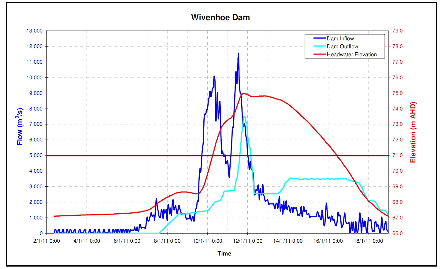 Christys unconvincing congressional testimony the helidon peak is associated with the first peak of inflows into wivenhoe dam dark blue line the one at lowood with the second peak nvjuhfo Image collections