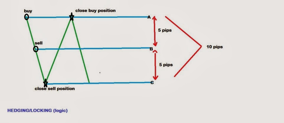 Forex hedging example
