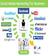 internet marketing offers huge potentials especially through social media