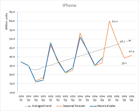 Apple sales forecast for 2015 iPhone