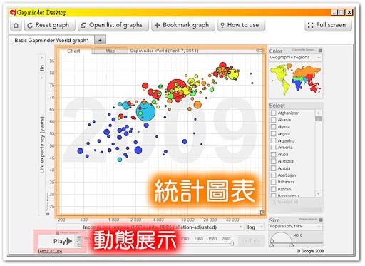 Gapminder 的泡泡統計圖表