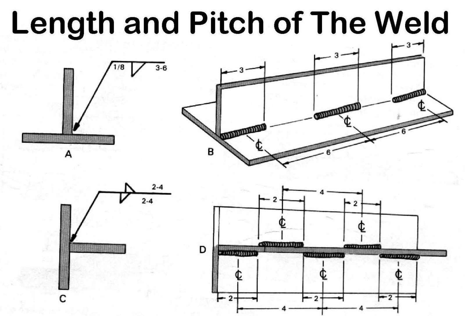 Gfgfg How To Read Welding Symbol In Construction
