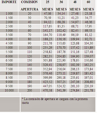 tabla financiacion