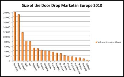 estudio Europeo sobre publicidad en Buzones