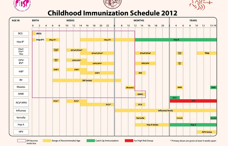 Philippine Childhood Immunization schedule 2012