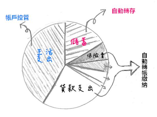 收入分配圓餅圖