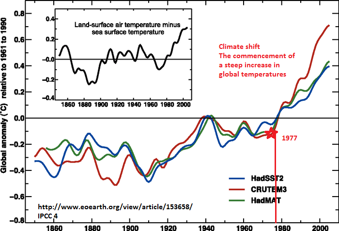 global temperature time series