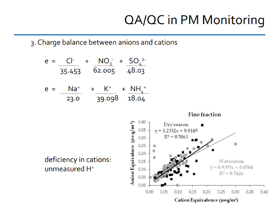 QA/QC in PM monitoring: charge balance between anions and cations