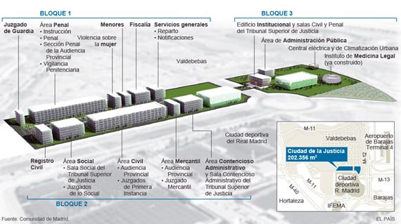 La Ciudad de la Justicia en Valdebebas estaría lista en 2019