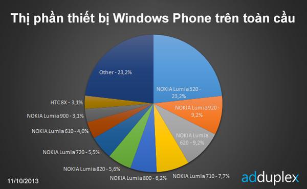 Nokia nắm 89,2% thị phần Windows Phone toàn cầu 1