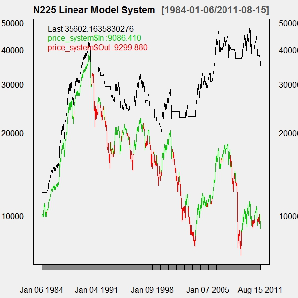 lm System on Nikkei with New Chart
