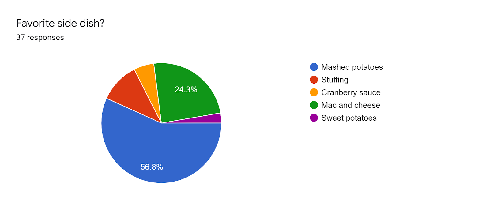 Forms response chart. Question title: Favorite side dish?. Number of responses: 37 responses.