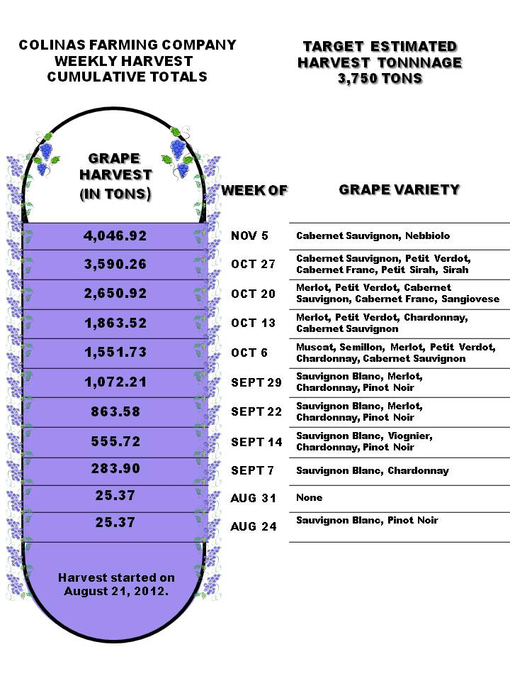 Harvest Weekly Cumulative Totals  for the Week of November 5, 2012