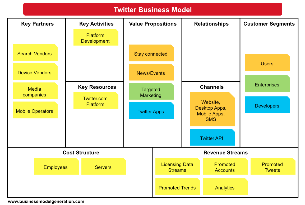 Contoh Business Model Canvas - Dapur Informasi