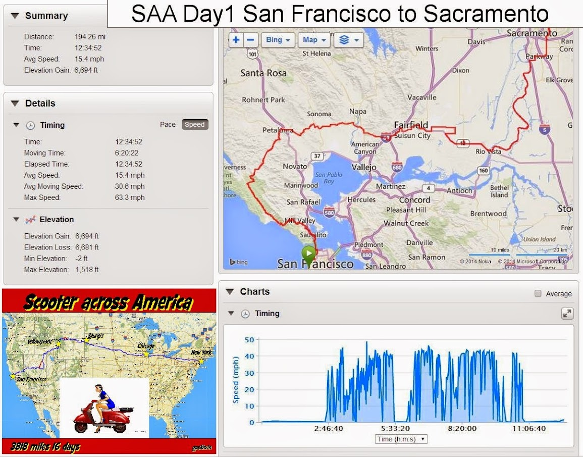 Scooters Across America San Francisco To New York  Page