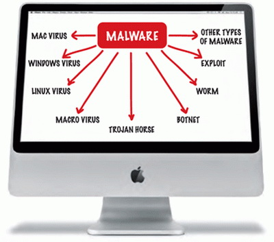 Malware analysis ebook collection