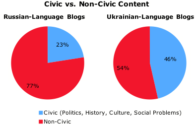 Civic vs. Non-Civic