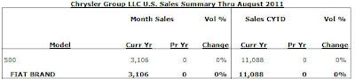 Fiat 500 August sales