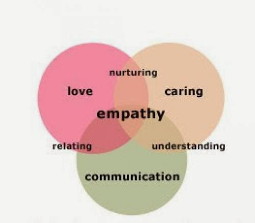 Empathy Cognitive And Affective