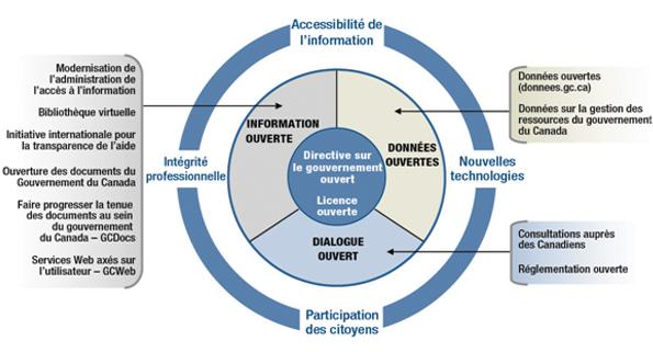 Plan d'action du Canada pour un gouvernement ouvert, Nos engagements