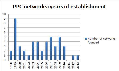 PPC_networks_years_of_establishment