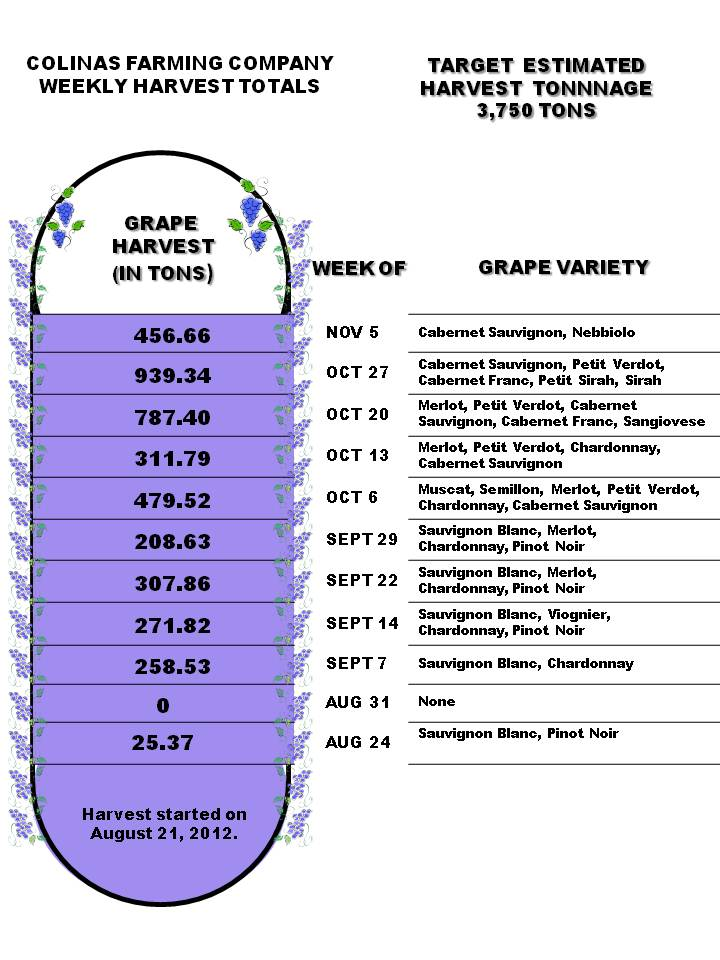 Harvest Weekly Totals for the Week of November 5, 2012