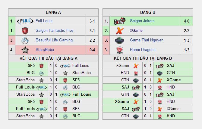 Kết quả vòng loại GPL Mùa Xuân 2014 ngày thứ tư 1