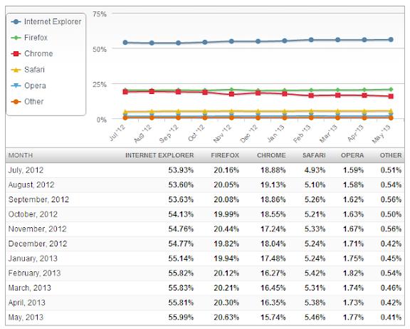 Statistika prohlížečů
