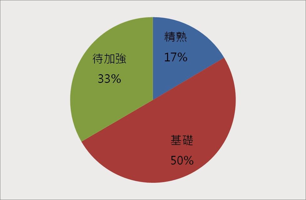 103年國中教育會考數學能力等級百分比的圓餅圖