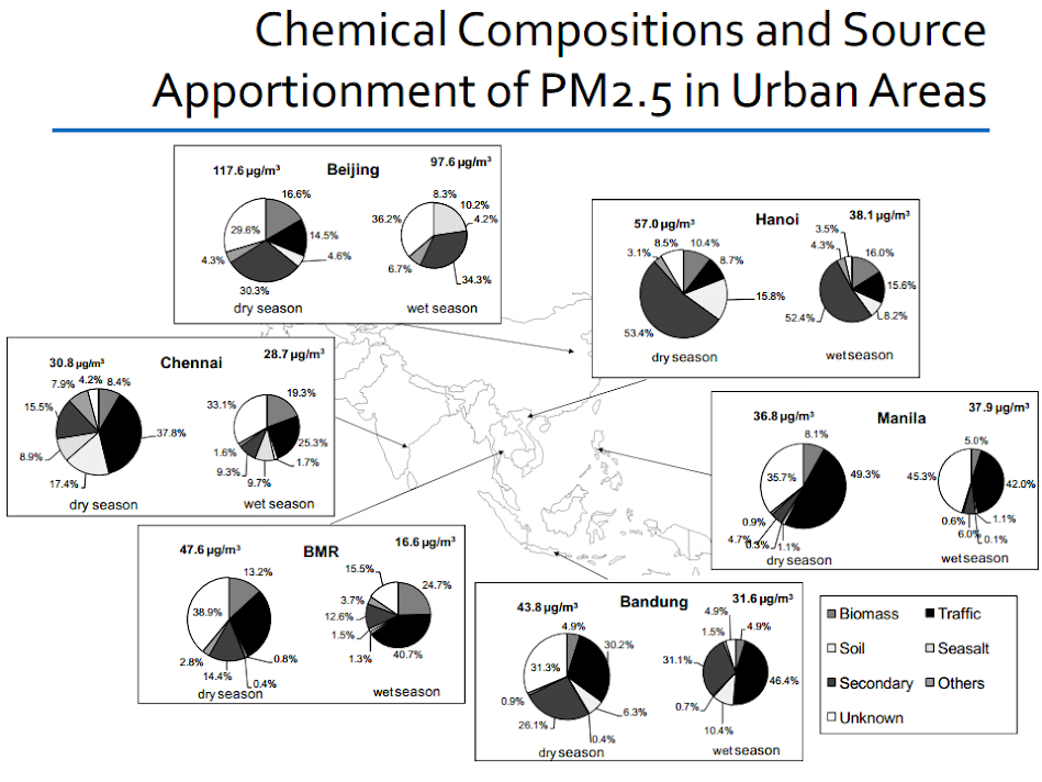 Chemical compositions and source apportionment of PM2.5 in urban areas