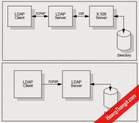 Lightweight Directory Access Protocol LDAP trên linux