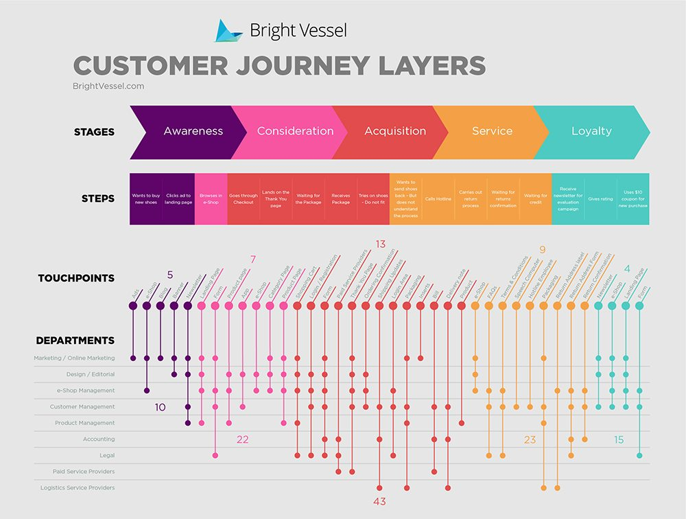 customer journey.