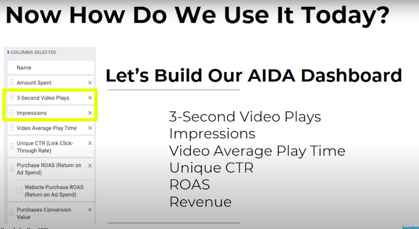 Тестирование креативов AIDA