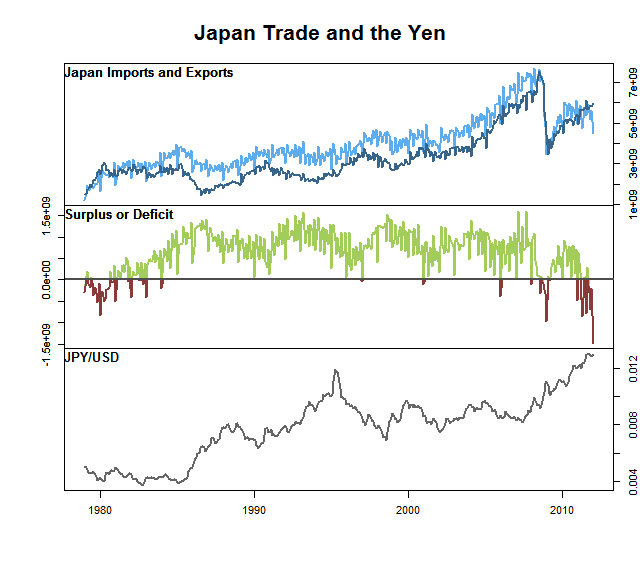 Japanese Trade and the Yen