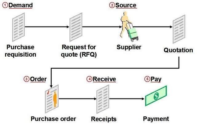 oracle r12 financials functional  procure to pay  p2p  process flow overview