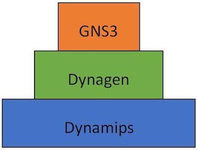 Introducción a GNS3