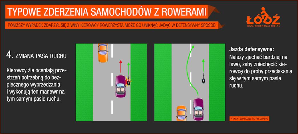 Kierowcy źle oceniają przestrzeń potrzebnż do bezpiecznego wyprzedzania i wciskają się na ten sam pas ruchu.  Jazda defensywna: należy zjechać bardziej na lewo aby zniechęcić kierowcę do prób przeciskania się na tym samym pasie