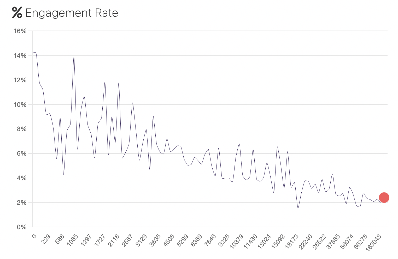 Engagement rate graph depicting engagement percentage based on follower numbers