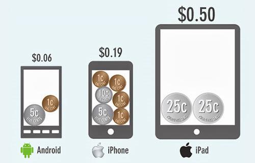 Người dùng iOS chi tiền cho ứng dụng nhiều hơn Android 2