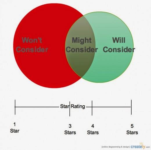 Beoordeling / Perceptie van review scores