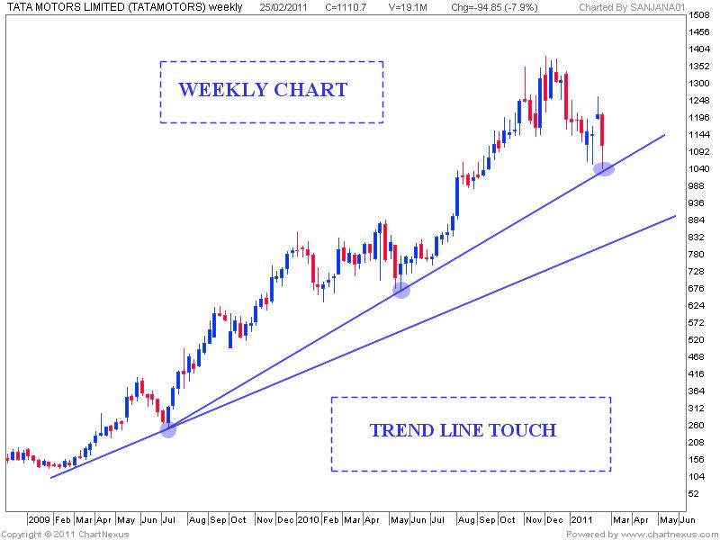 Tata Motors Trend Line Touch Stock Market Chart Analysis